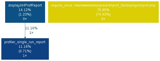 График в webgrind с помощью graphviz